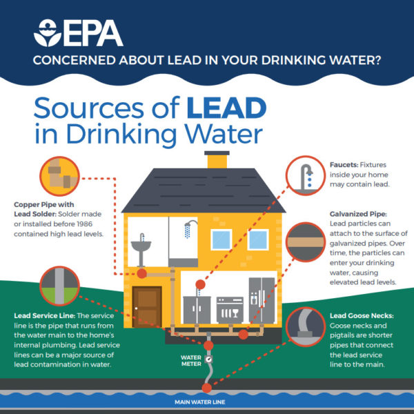 EPA Sources of Lead in Drinking Water
